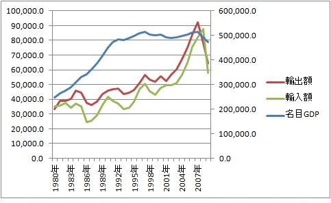 輸出 輸入 名目GDP 80年 09年.jpg