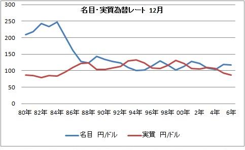 名目 実質 為替レート .jpg