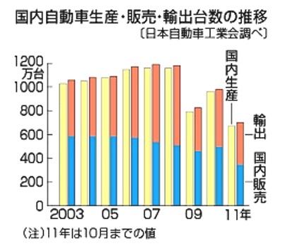 自動車生産 輸出 03年 11年.jpg