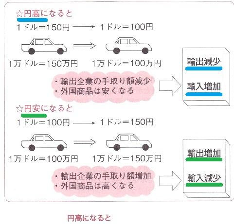 円高・円安 輸出 輸入 東学 資料政経 2011 p382.jpg