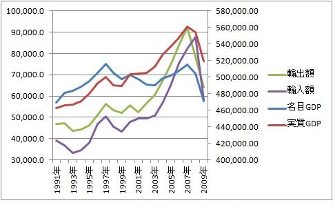 輸出 輸入 名目GDP 実質GDP 91年 09年.jpg