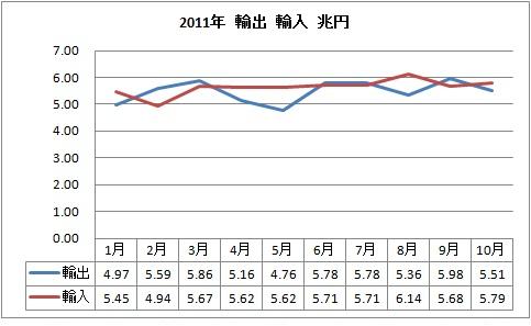 輸出 輸入 2011.jpg