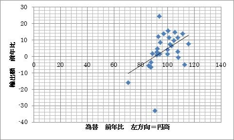 為替率 輸出率 プロット1