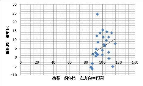 為替率 輸出率 プロット2