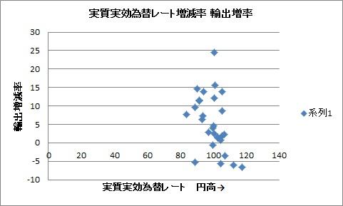 実質実効為替レート 輸出増減率 プロット2