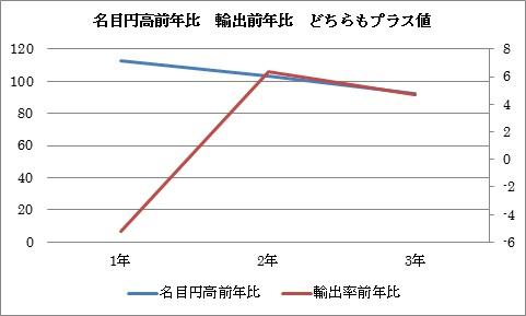 円高 輸出増4
