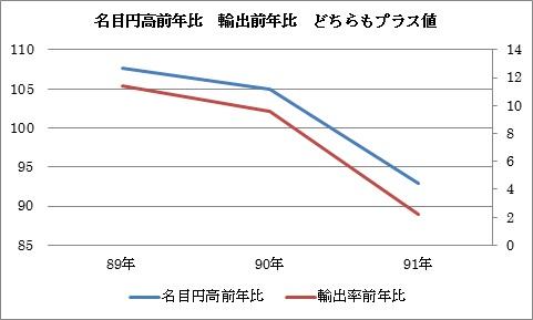 円高 輸出増3