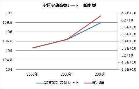 円高 輸出増2