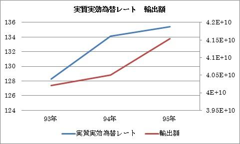 円高 輸出増 元