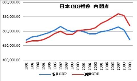 1991から gdp 推移