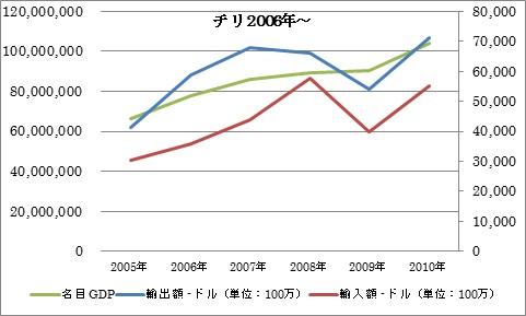 チリ 2005~ GDP