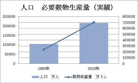 人口 穀物生産量