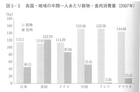 中国 日本 穀物 肉 消費量