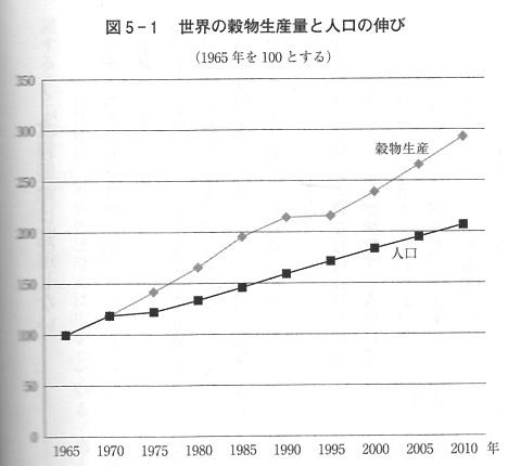 穀物生産 > 人口
