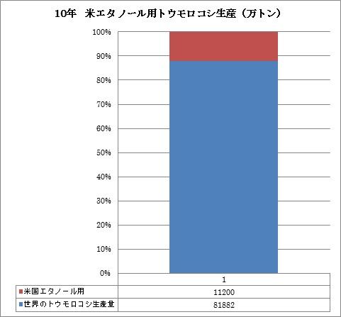 米 エタノール用トウモロコシ生産