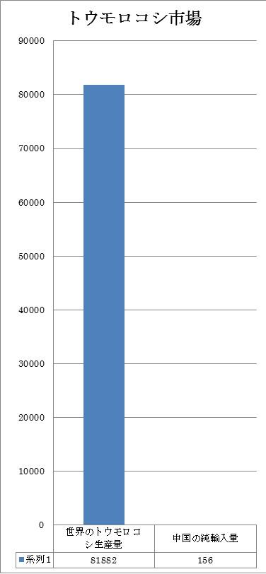 トウモロコシ生産量