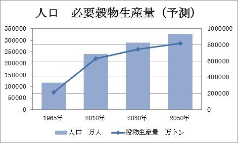 人口 穀物生産量 予測