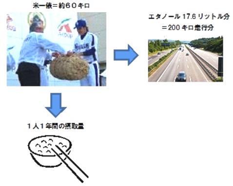 米一俵 消費量