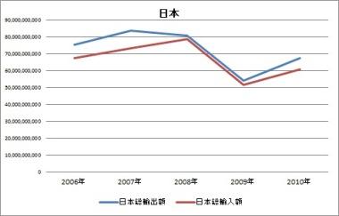 日本 輸出入