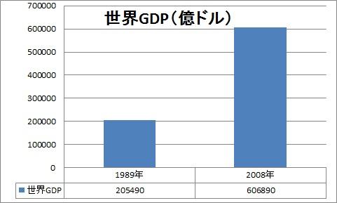 世界GDP