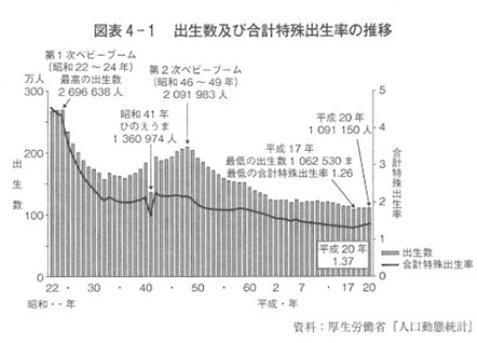 出生率 出生数 推移