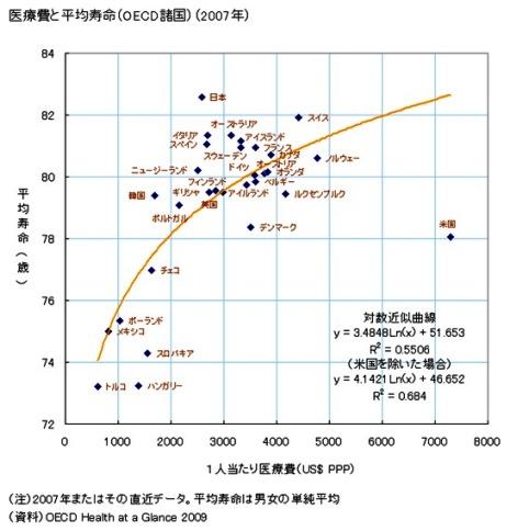 医療費 平均寿命