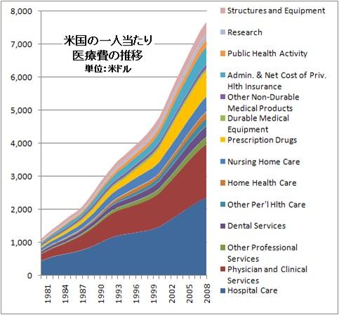 米 医療費 推移
