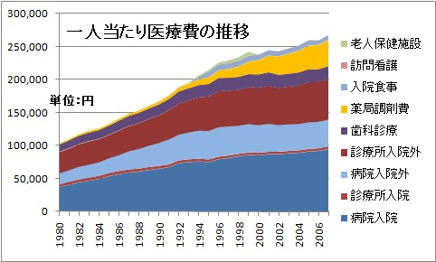 日本 医療費 推移