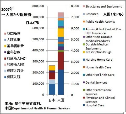 日米 医療費