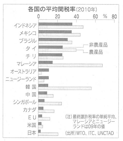 農産品 関税率.jpg