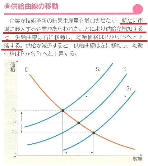 供給曲線の移動