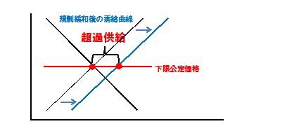 規制緩和後 需給曲線 タクシー2