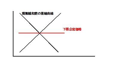規制緩和前 需給曲線 タクシー2