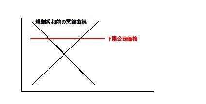 規制緩和前 需給曲線 タクシー