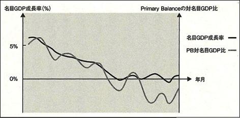 名目GDP成長率 プライマリ―バランス/名目GDP比