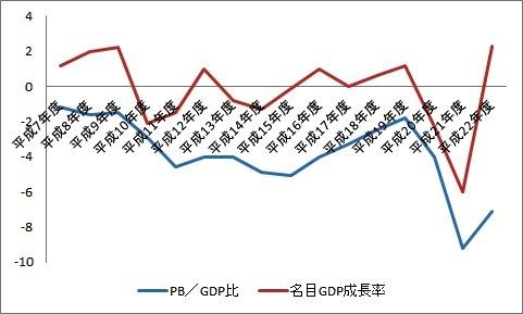 プライマリーバランス プライマリー・バランス GDP比
