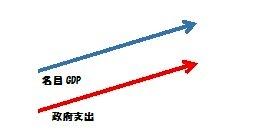名目成長率 政府支出