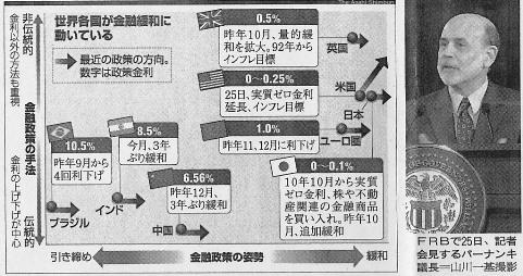 米 インフレ・ターゲット 2
