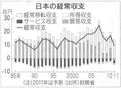 日本 経常収支