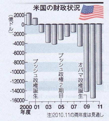米 財政赤字