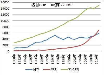 日 中 米 名目GDP