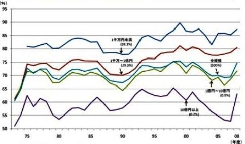 労働分配率小 大