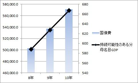公債費 名目GDP2