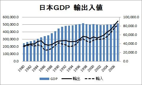 日本 GDP 輸出 輸入