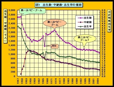 人口 推移