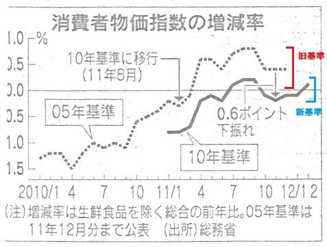 消費者物価指数 日経H24.4.6