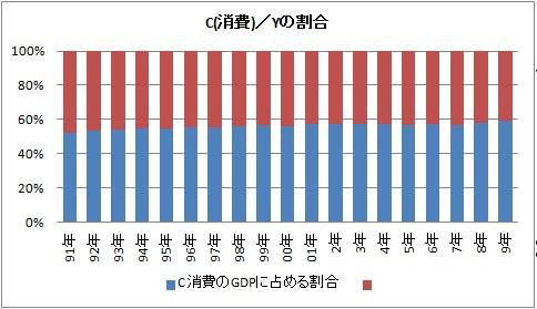 GDPに占める C 消費割合.jpg