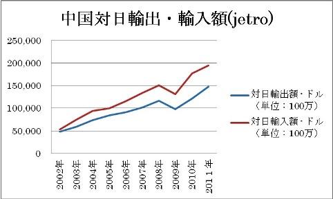 中国 対日 輸出 輸入