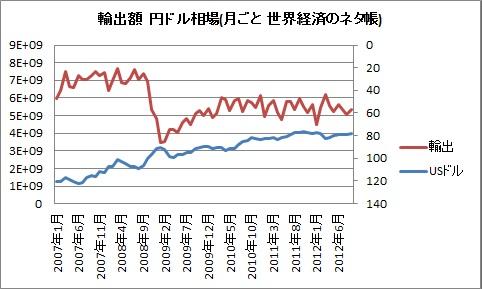 輸出 貿易 為替 円ドル