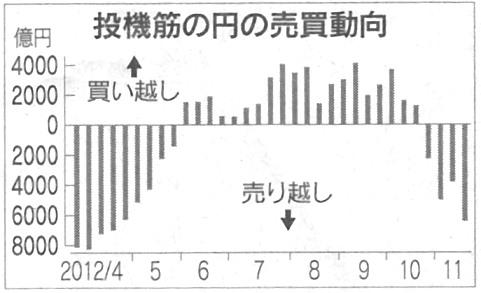 円 ドル 投機 為替相場